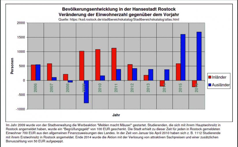 These zur Bevölkerungsprognose der Hansestadt Rostock