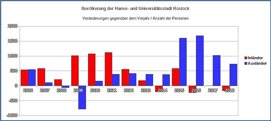 Rostock wächst – wie genau?